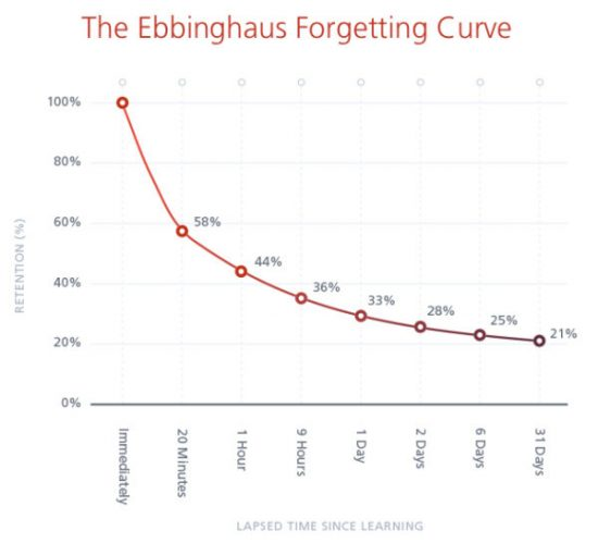 The Ebbinghaus Forgetting Curve Chart