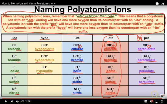A table showing the different variations for naming polyatomic ions. The rules applied here are very useful when you want to memorize polyatomic ions.